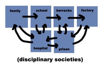disciplinary-socieites